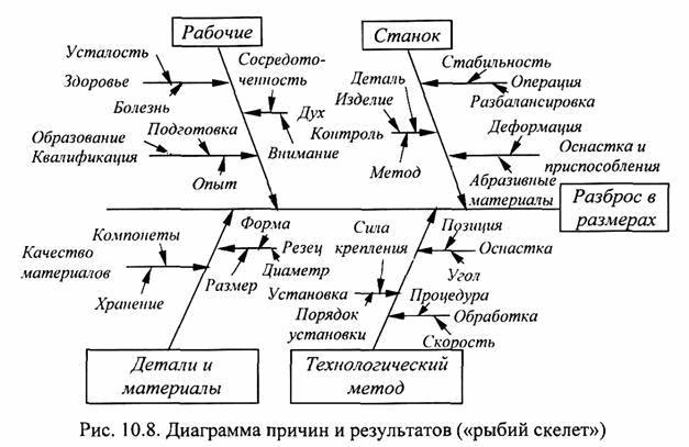 диаграммы Исикавы,